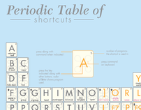 Periodic Table of Shortcuts
