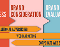 Digital Strategies Infographics