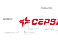 Rebranding CEPSA