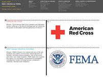 Design 8: FEMA & Red Cross Research