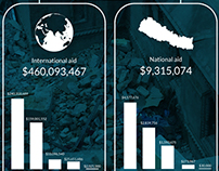 Infographics of Nepal earthquake