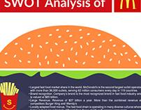 SWOT Analysis Design