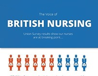 British Nursing Infographic