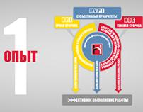 Hogan инфографика http://www.business-assessment.ru/?ca