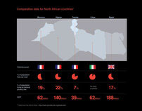 Information graphic: North African countries