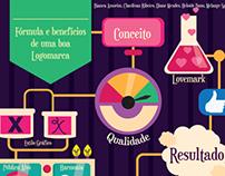 Infográfico - Fórmula e benefícios de uma boa logomarca