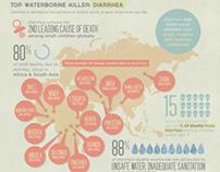 Saving the World Through Water [infographic]