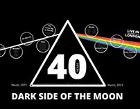"""A Tribute Prezi to the """"Dark Side of the Moon"""""""