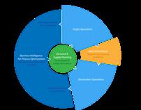 Logistics Experience flow chart