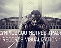 Track records of Olympics 100 metres running
