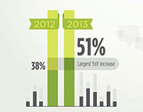 Infographic: Trends in B2B Content Marketing