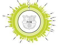 Record de posesión del balón del Barcelona FC