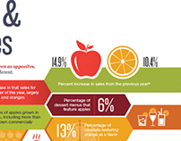 Infographic - Food Fanatics