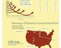Wind Energy Information Graphics