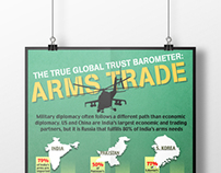 ARMS TRADE INFO-GRAPHIC DESIGN