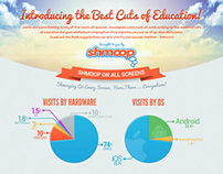Shmoop.com 'MOOC' Infographic