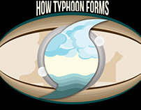 How Typhoon Forms