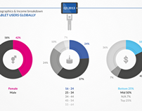 The Demographic of Tablet Users Infographics