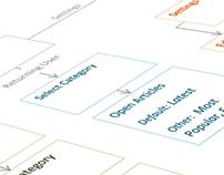 GUI Roadmap
