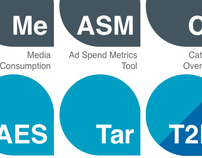 AOL Advertising: Winning with Data