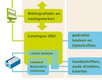 Infographic for Utrecht University Library