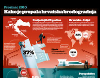 INFOGRAPHIC - Croatian Shipbuilding Collapse