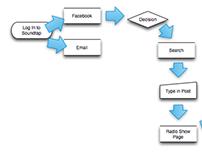 Omnigraffle: User Flow