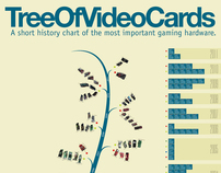 TreeOfVideoCards