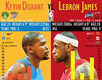 Lebron vs Durant Infographic