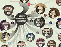 Investigación digital sobre conciertos en Colombia