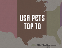 USA pet's top 10