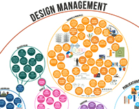Systems Map of Design Management