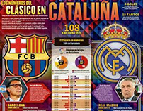The Catalonia´s classic soccer match in numbers