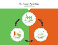 Areous Energy Efficiency