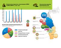 "Infographics for ""Vestnik Severnogo Kavkaza"""
