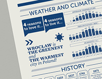 Wrocław Infographics Design