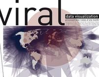 Viral video visualization