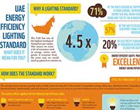 UAE Energy Efficiency Lighting Standard
