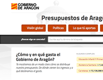 Aragón (Spain) | Government Budget