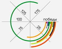 CSKA Moskow coach infographics