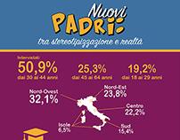 Nuovi Padri: infographic