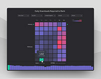Reflection: App Downloads Required to Chart - Heatmap