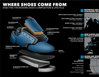 Where Shoes Come From