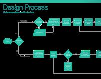 UX & UI Design Process