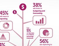 CFO Survey Digital Collateral