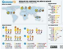 Infografía: Campeonatos del Mundo de Natación 2013
