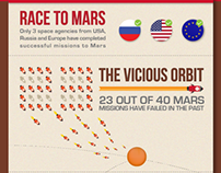 MANGALYAAN - Race to Mars