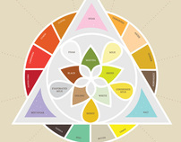 Taxonomy of Teas