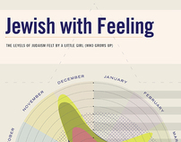 Jewish Guilt Infographic
