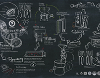 Ministry of Coffee | Mural & Infographic Menu Design